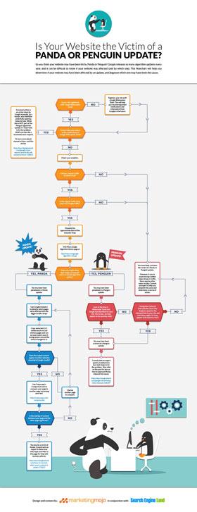 Identifier une pénalité Panda ou Penguin