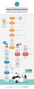 Comment savoir si mon site est pénalisé par Google